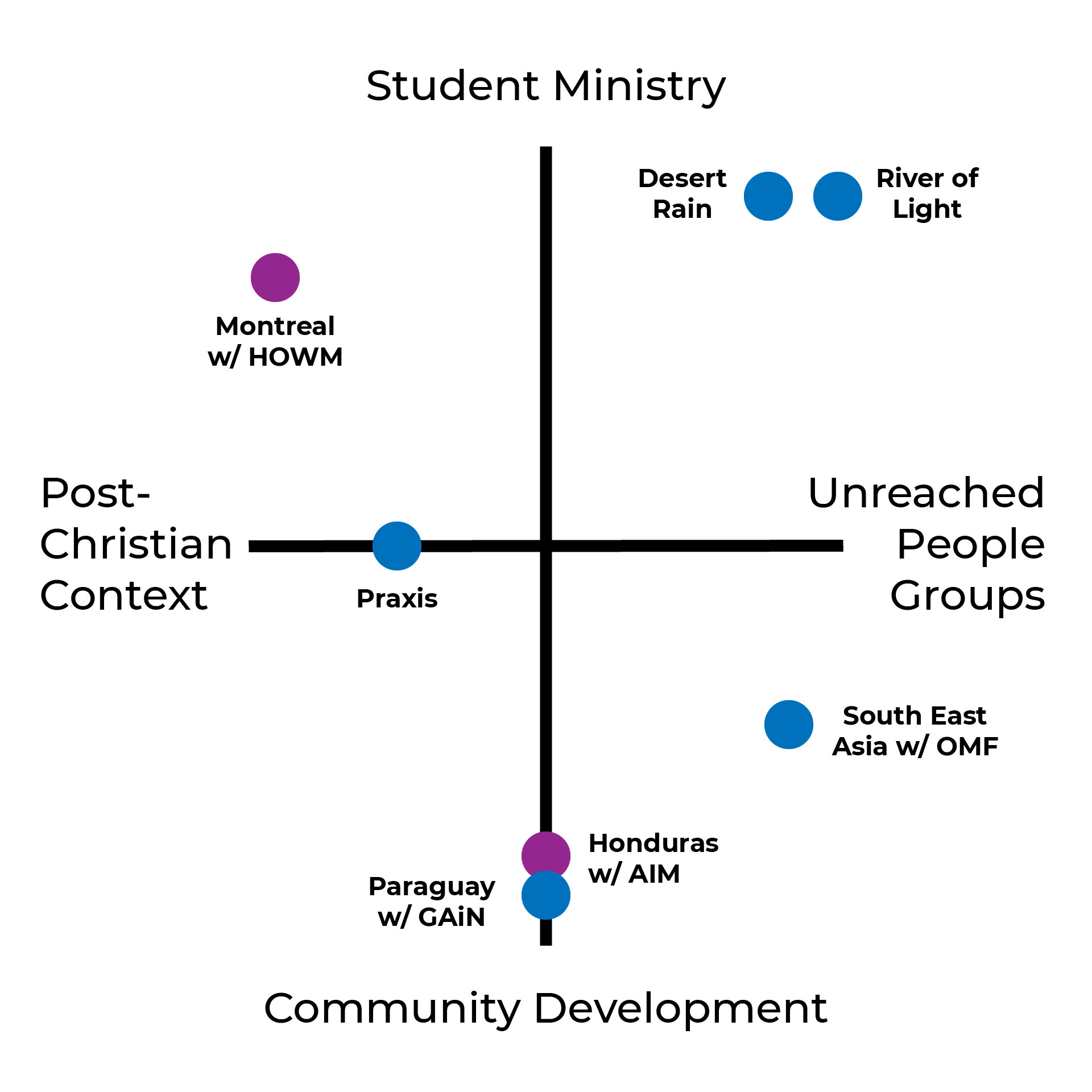 2D plot comparing the qualities of each mission trip